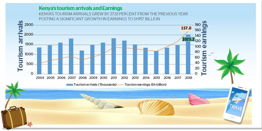 Kenya tourism earnings rise to Sh157 billion as 2018 arrivals cross 2m mark